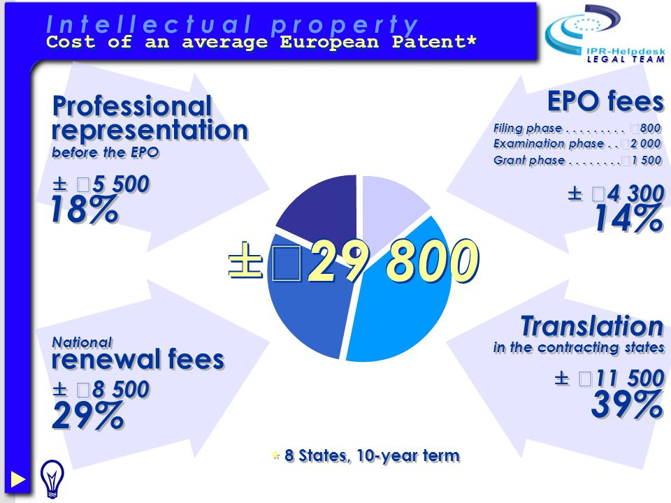 I n t e l l e c t u a l p r o p e r t y Cost of an average European Patent* L E G A L T E A M EPO fees Translation in the contracting states Filing phase.........