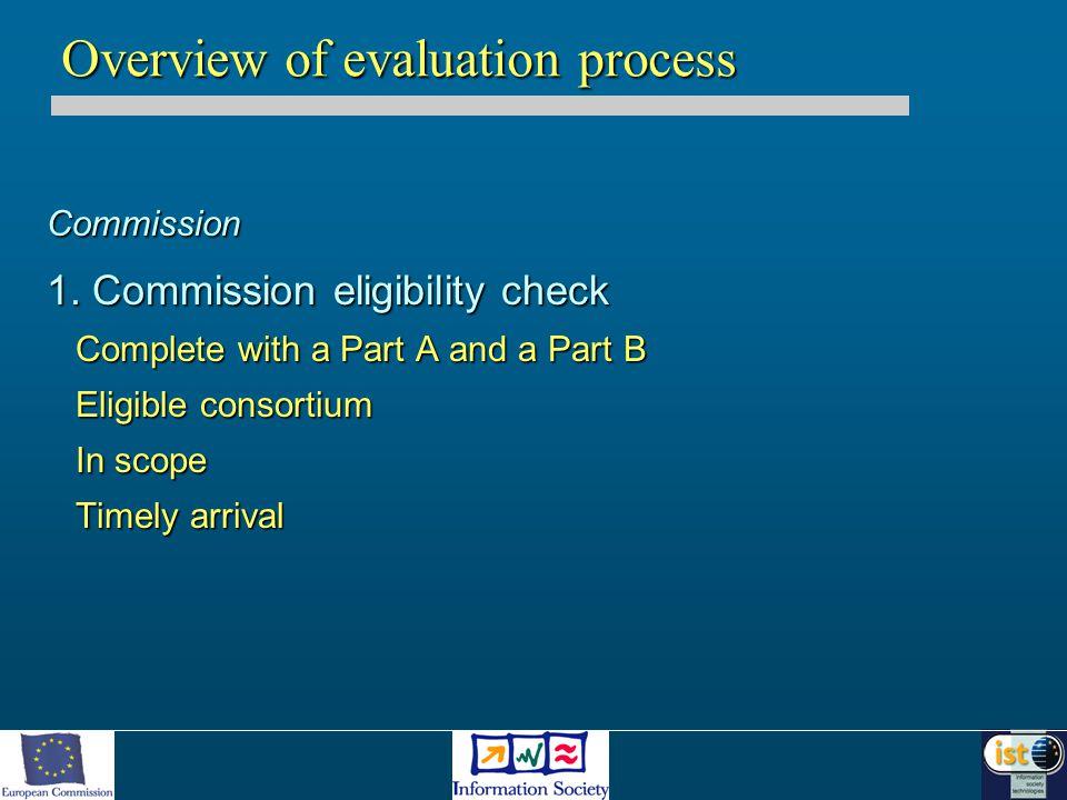 3-5 experts per proposal 2.Experts' individual reading 3.