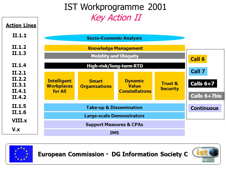European Commission DG Information Society C IST Workprogramme 2001 Key Action II II.1.1 Action Lines II.1.2 II.1.3 II.1.4 II.2.1 II.2.2 II.3.1 II.4.1 II.4.2 II.1.5 II.1.6 VIII.x V.x Intelligent Workplaces for All Smart Organisations Dynamic Value Constellations Trust & Security Take-up & Dissemination Knowledge Management Mobility and Ubiquity Socio-Economic Analysis Large-scale Demonstrators High-risk/long-term RTD Support Measures & CPAs IMS Calls 6+7bis Call 7 Calls 6+7 Continuous Call 6