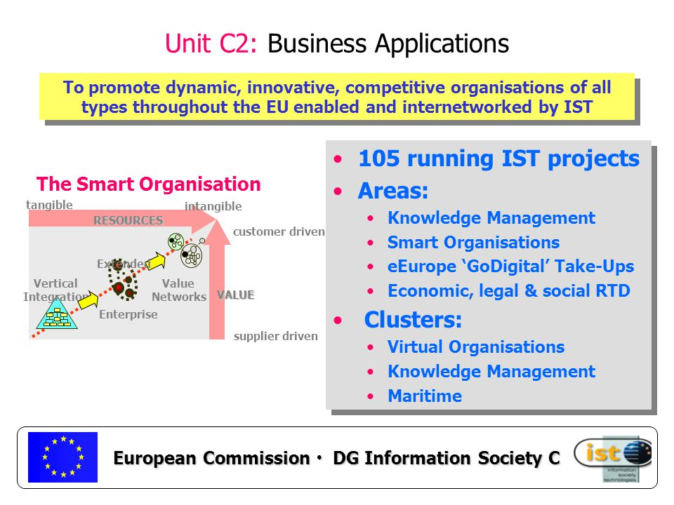 European Commission DG Information Society C Unit C2: Business Applications RESOURCES customer driven supplier driven tangible intangible Vertical Integration VALUE Value Networks Enterprise Extended The Smart Organisation To promote dynamic, innovative, competitive organisations of all types throughout the EU enabled and internetworked by IST 105 running IST projects Areas: Knowledge Management Smart Organisations eEurope 'GoDigital' Take-Ups Economic, legal & social RTD Clusters: Virtual Organisations Knowledge Management Maritime 105 running IST projects Areas: Knowledge Management Smart Organisations eEurope 'GoDigital' Take-Ups Economic, legal & social RTD Clusters: Virtual Organisations Knowledge Management Maritime