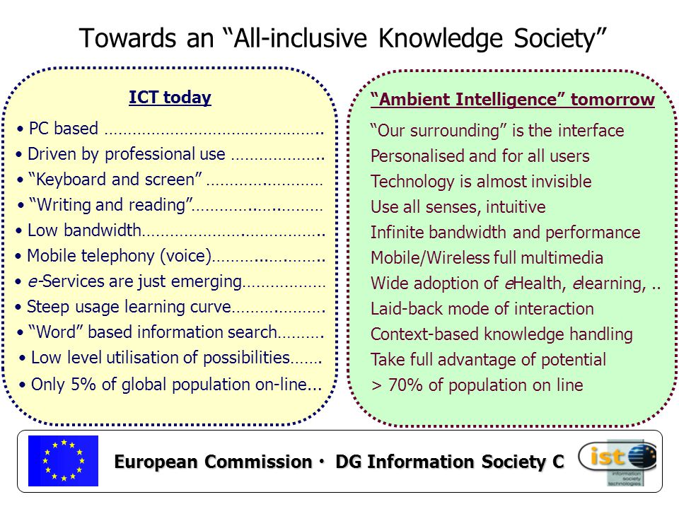 European Commission DG Information Society C Ambient Intelligence tomorrow Our surrounding is the interface Personalised and for all users Technology is almost invisible Use all senses, intuitive Infinite bandwidth and performance Mobile/Wireless full multimedia Wide adoption of eHealth, elearning,..