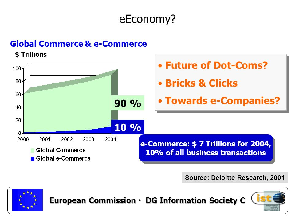 European Commission DG Information Society C eEconomy.