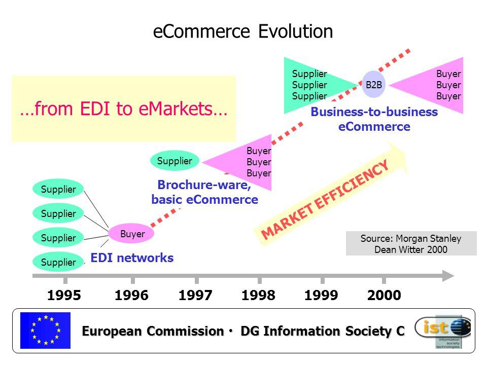 European Commission DG Information Society C For more information Web: http://www.cordis.lu/ist http://europa.eu.int/ISPO/ecommerce/ http://europa.eu.int/comm/information_society/ eeurope/ http://www.cordis.lu/rtd2002/era/era.htm E-mail: rosalie.zobel@cec.eu.int