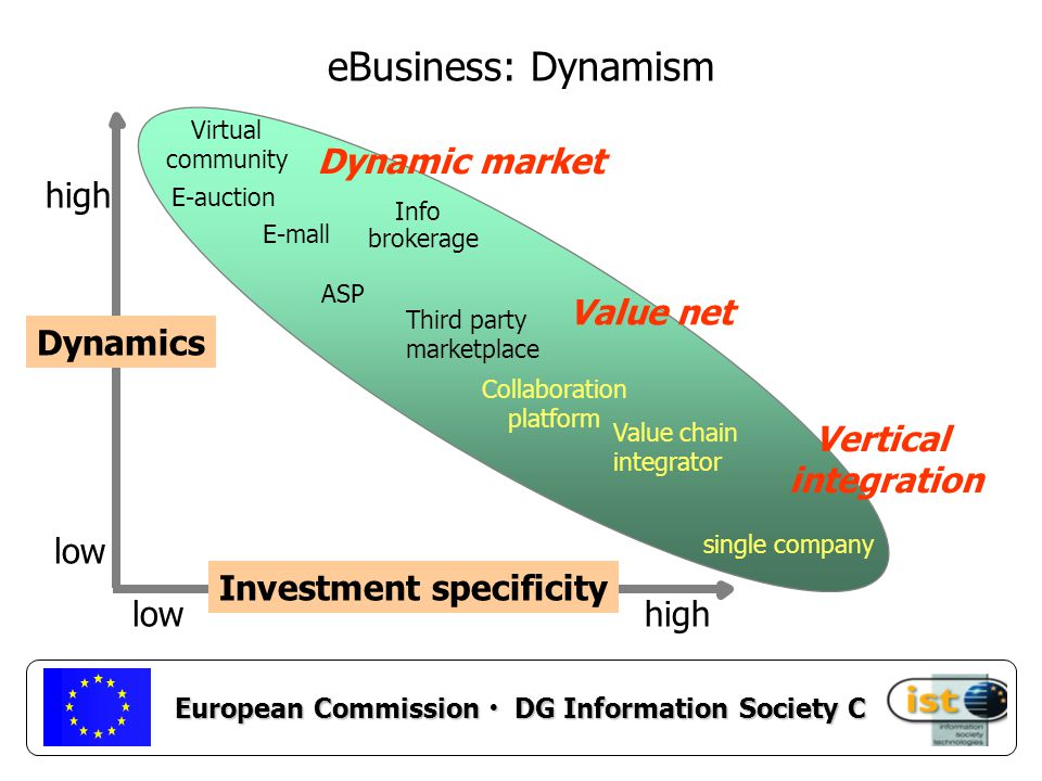 European Commission DG Information Society C IST Key Action II Figures & Dates Calls 1-6 (1999-2001): 1376 proposals submitted 253 proposals selected (142 RTD) 329 Meuro (does not include CPA & IMS projects) Call 7: closed 17 October 2001 Call 7bis: closing 4 December 2001 Call 8: to be launched 15 November 2001 closing 21 February 2002
