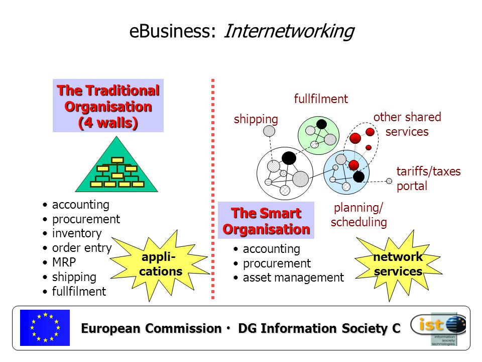 European Commission DG Information Society C R&D Production Logistics Accountin g Planning Quality Supplier Customer Supplier Planning R&D Production Shipping Quality Receivables Sales Purcha- sing R&D Assembly Receiving Quality Payables Planning Customer OLD NEW The Value of Knowledge