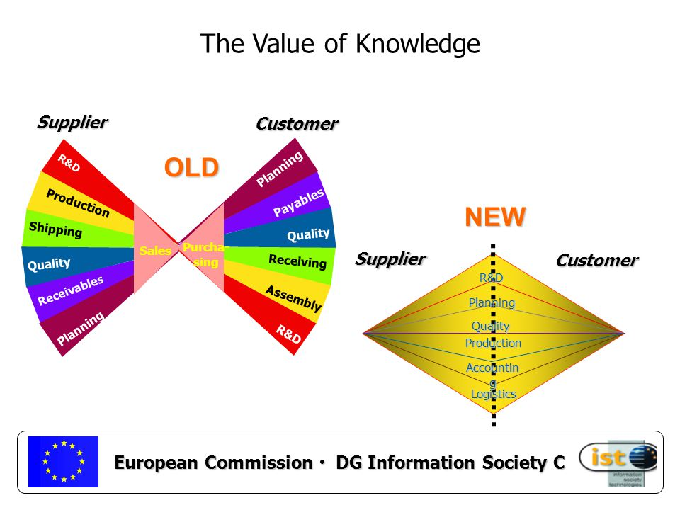 European Commission DG Information Society C Presentation Outline eBusiness & eWork Where are we today.