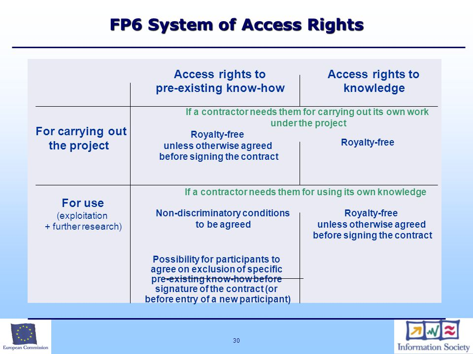 30 FP6 System of Access Rights Access rights to pre-existing know-how Access rights to knowledge If a contractor needs them for carrying out its own work under the project For carrying out the project Royalty-free unless otherwise agreed before signing the contract Royalty-free If a contractor needs them for using its own knowledge For use (exploitation + further research) Non-discriminatory conditions to be agreed Royalty-free unless otherwise agreed before signing the contract Possibility for participants to agree on exclusion of specific pre-existing know-how before signature of the contract (or before entry of a new participant)