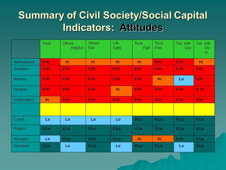 Summary of Civil Society/Social Capital Indicators: Attitudes TrustOthers Helpful Others Fair Life Satis.