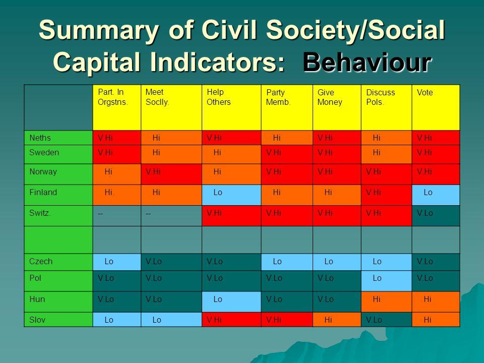 Summary of Civil Society/Social Capital Indicators: Behaviour Part.