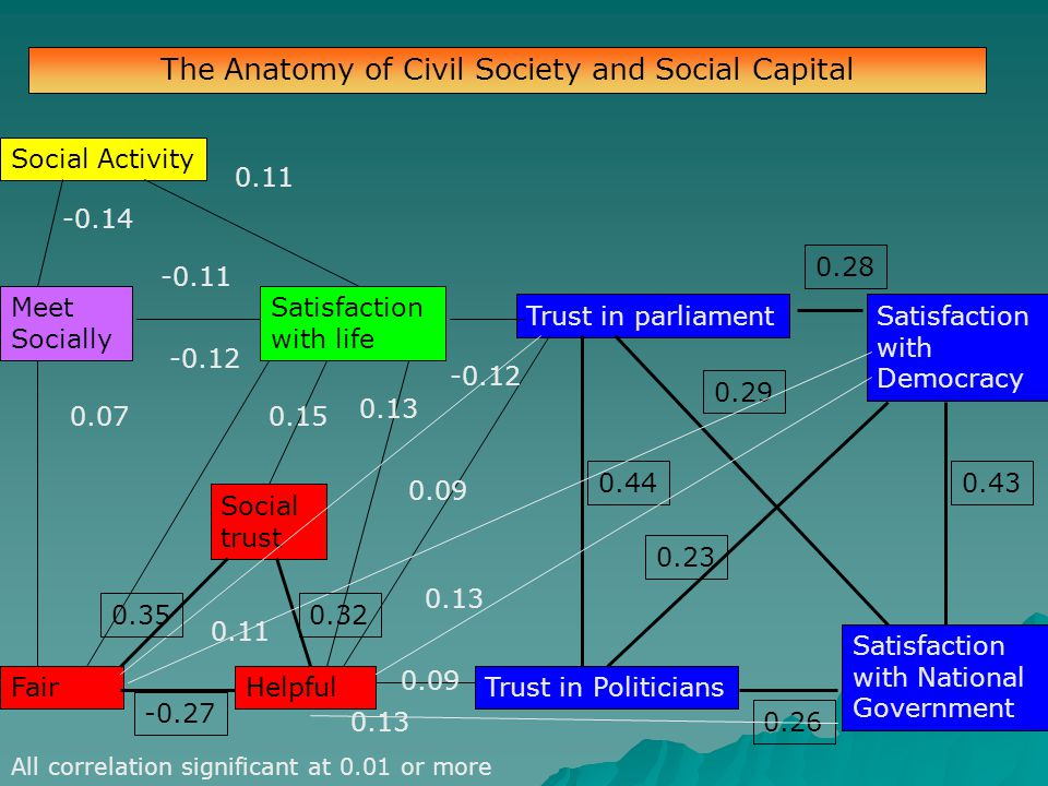 The Anatomy of Civil Society and Social Capital Satisfaction with Democracy Satisfaction with National Government Trust in PoliticiansHelpfulFair Trust in parliament Satisfaction with life Social trust Meet Socially Social Activity 0.44 0.29 0.28 0.43 0.26 0.23 All correlation significant at 0.01 or more 0.11 -0.14 -0.11 0.07 -0.12 0.350.32 -0.27 0.13 0.09 0.13 0.09 -0.12 0.11 0.15 0.13