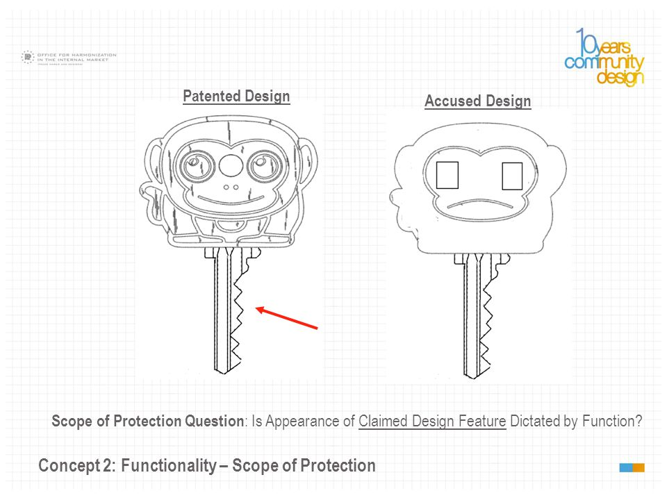 Concept 2: Functionality – Scope of Protection Scope of Protection Question : Is Appearance of Claimed Design Feature Dictated by Function? Patented D
