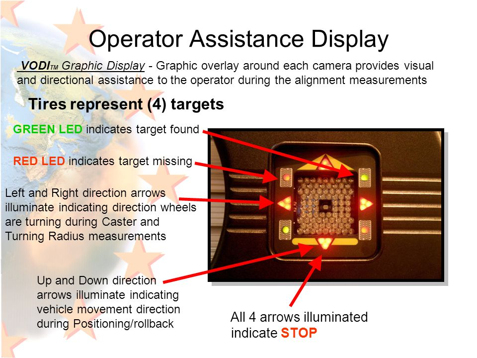 Operator Assistance Display All 4 arrows illuminated indicate STOP VODI TM Graphic Display - Graphic overlay around each camera provides visual and di
