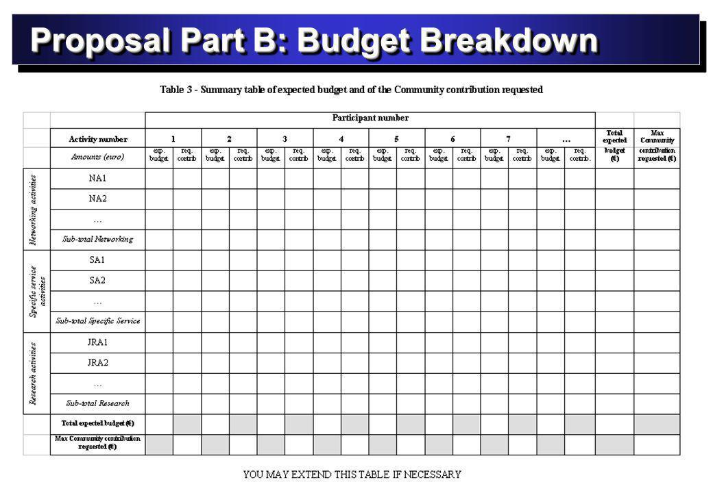 Proposal Part B: Budget Breakdown