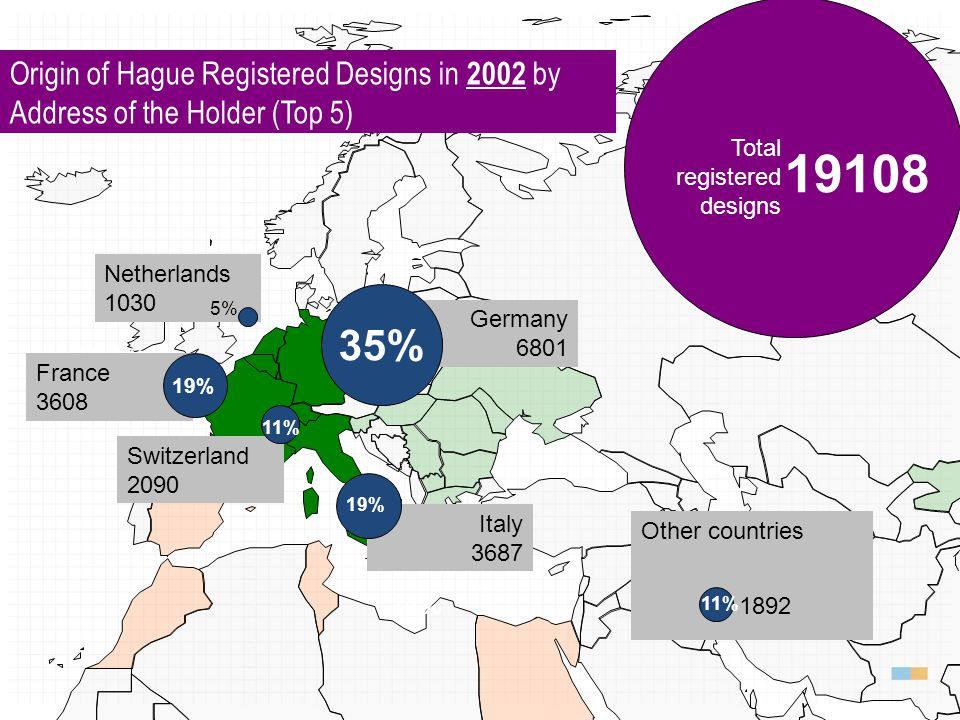 London Act (1934) Hague Act (1960) Other countries Germany 21.1% France 3608 14% 1892 19108 Total registered designs Netherlands 1030 Germany 6801 Ita