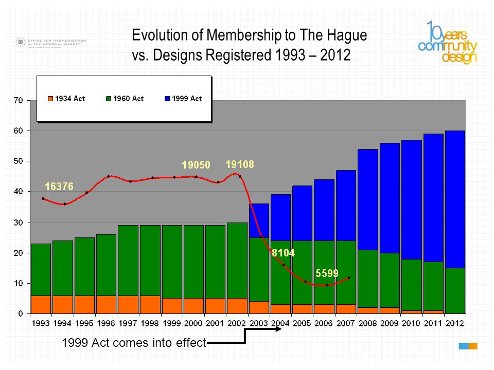 1999 Act comes into effect Evolution of Membership to The Hague vs. Designs Registered 1993 – 2012