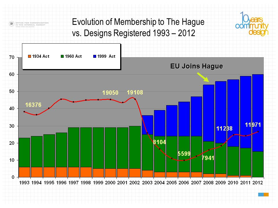 EU Joins Hague Evolution of Membership to The Hague vs. Designs Registered 1993 – 2012