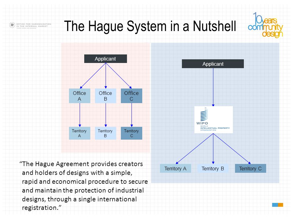 Hague Evolution: Designs Registered 1985 - 2002