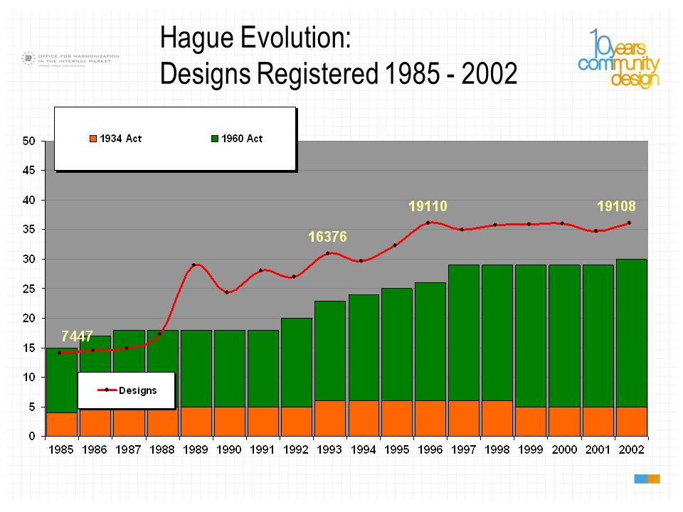 45 Geneva Act (1999) (including EU and OAPI) 15 Hague Act (1960) ________________________________________ 60 Contracting Parties 2013.