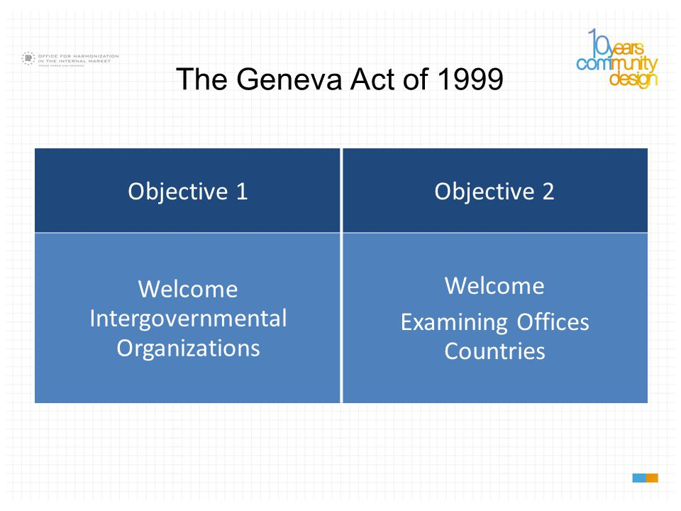 1934 Act 1960 Act 1999 Act not yet in force The Hague System: 1 April 2003