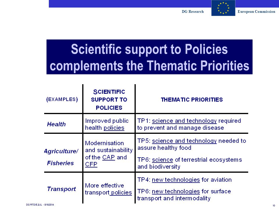 DG ResearchEuropean Commission 10 DG RTD/E.2/JL - 8/16/2014 Scientific support to Policies complements the Thematic Priorities