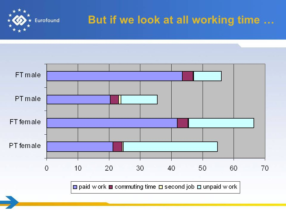 But if we look at all working time …