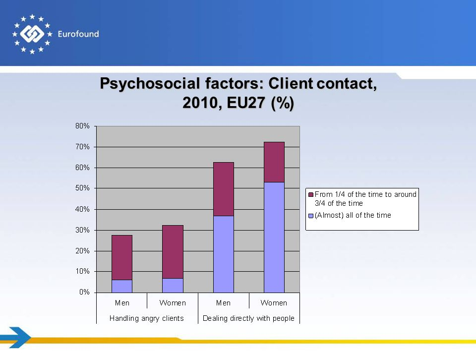 Psychosocial factors: Client contact, 2010, EU27 (%)