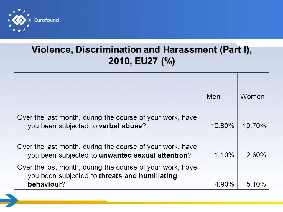 Violence, Discrimination and Harassment (Part I), 2010, EU27 (%) MenWomen Over the last month, during the course of your work, have you been subjected to verbal abuse 10.80%10.70% Over the last month, during the course of your work, have you been subjected to unwanted sexual attention 1.10%2.60% Over the last month, during the course of your work, have you been subjected to threats and humiliating behaviour 4.90%5.10%