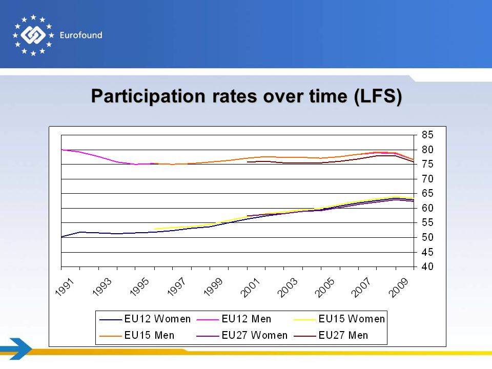 Participation rates over time (LFS)