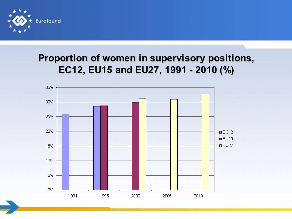Proportion of women in supervisory positions, EC12, EU15 and EU27, 1991 - 2010 (%)