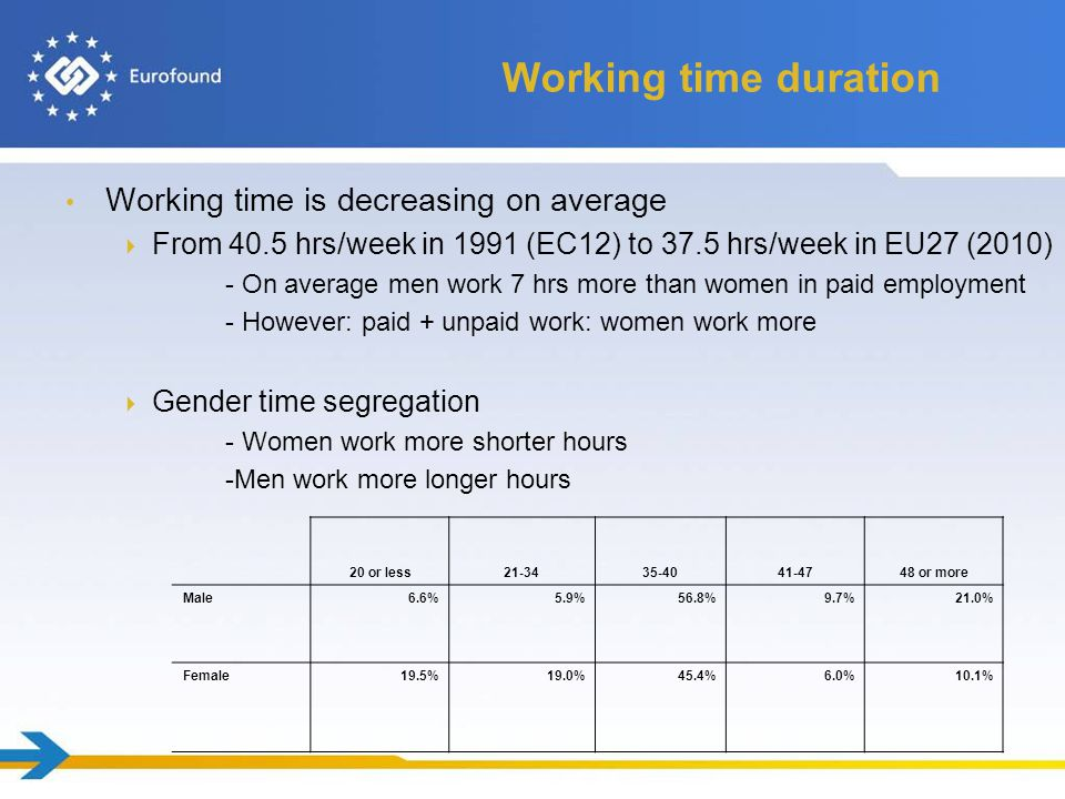 Working time duration Working time is decreasing on average  From 40.5 hrs/week in 1991 (EC12) to 37.5 hrs/week in EU27 (2010) - On average men work 7 hrs more than women in paid employment - However: paid + unpaid work: women work more  Gender time segregation - Women work more shorter hours -Men work more longer hours 20 or less21-3435-4041-4748 or more Male6.6%5.9%56.8%9.7%21.0% Female19.5%19.0%45.4%6.0%10.1%