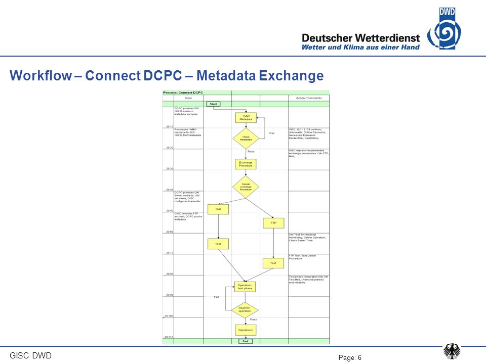 Page: 6 GISC DWD Workflow – Connect DCPC – Metadata Exchange