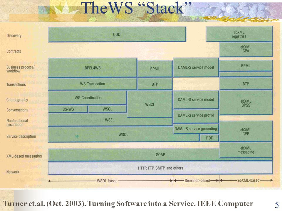 5 TheWS Stack Turner et.al. (Oct. 2003). Turning Software into a Service. IEEE Computer
