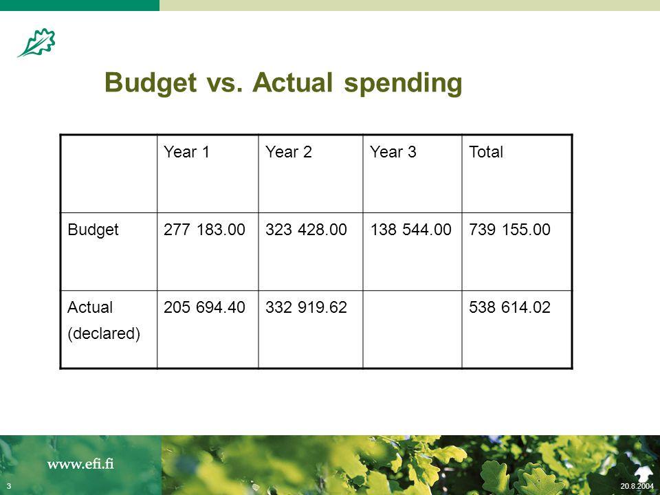 20.8.20043 Budget vs.