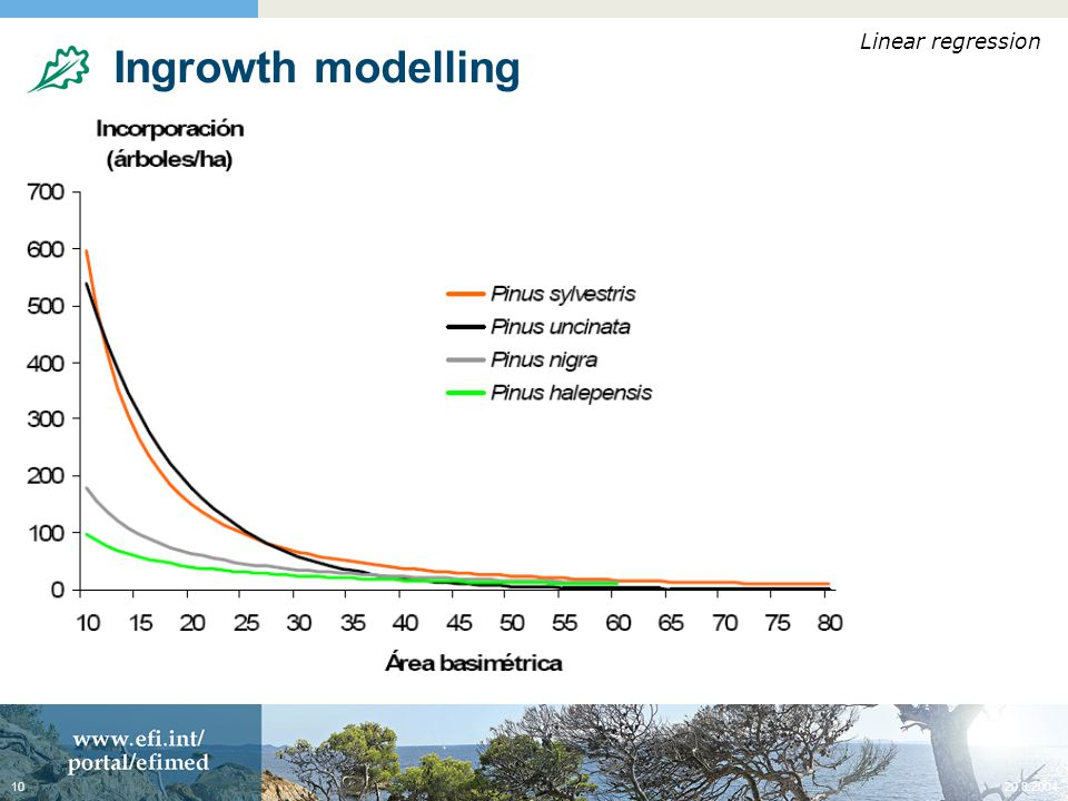 20.8.200410 Ingrowth modelling Predicting the number of trees entering the first diameter class is important to make realistic simulations Ingrowth depends on the species and stand/site conditions Example: ING p.