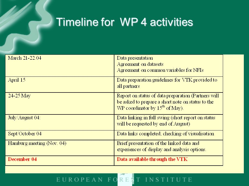 Timeline for WP 4 activities