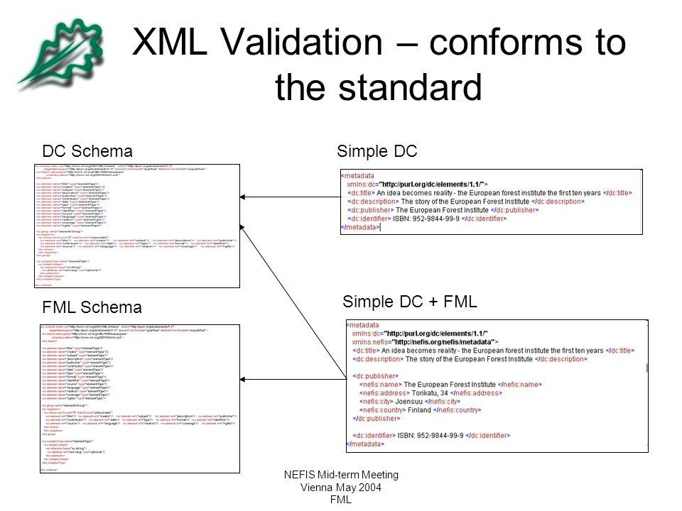 NEFIS Mid-term Meeting Vienna May 2004 FML XML Validation – conforms to the standard DC SchemaSimple DC Simple DC + FML FML Schema
