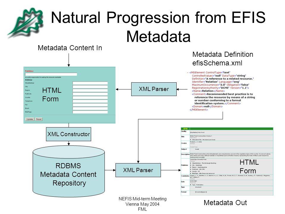 NEFIS Mid-term Meeting Vienna May 2004 FML Natural Progression from EFIS Metadata RDBMS Metadata Content Repository Metadata Content In XML Parser Met