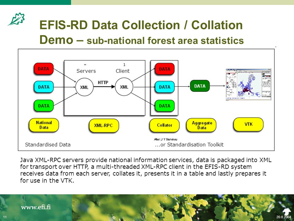 20.8.200411 EFIS-RD Data Collection / Collation Demo – sub-national forest area statistics Java XML-RPC servers provide national information services,