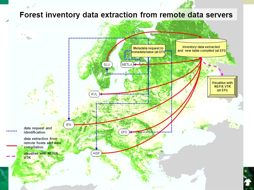 METLASLU KVL AISF SFS IFN data request and identification data extraction from remote hosts and data compilation visualise with NEFIS VTK Forest inven