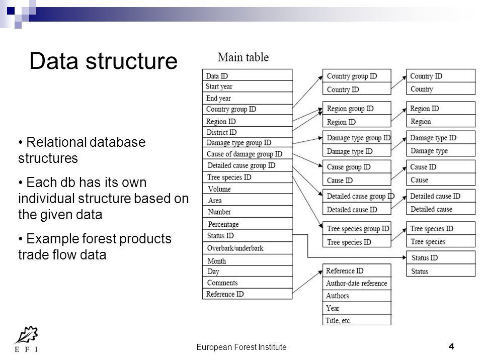 European Forest Institute5 Interface – LTFRAdb (1)