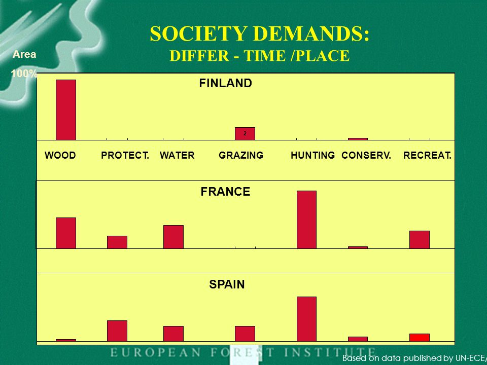 SOCIETY DEMANDS: DIFFER - TIME /PLACE WOODPROTECT. WATERGRAZINGHUNTINGCONSERV.RECREAT. FINLAND FRANCE SPAIN 2 26 Based on data published by UN-ECE/FAO