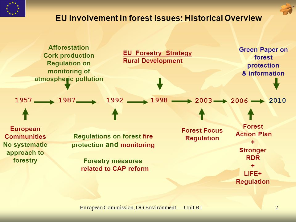 European Commission, DG Environment — Unit B12 EU Involvement in forest issues: Historical Overview 19571987 European Communities No systematic approa