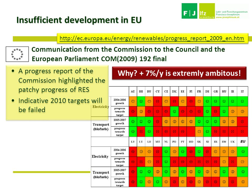Insufficient development in EU http://ec.europa.eu/energy/renewables/progress_report_2009_en.htm Communication from the Commission to the Council and the European Parliament COM(2009) 192 final A progress report of the Commission highlighted the patchy progress of RES Indicative 2010 targets will be failed A progress report of the Commission highlighted the patchy progress of RES Indicative 2010 targets will be failed Why.