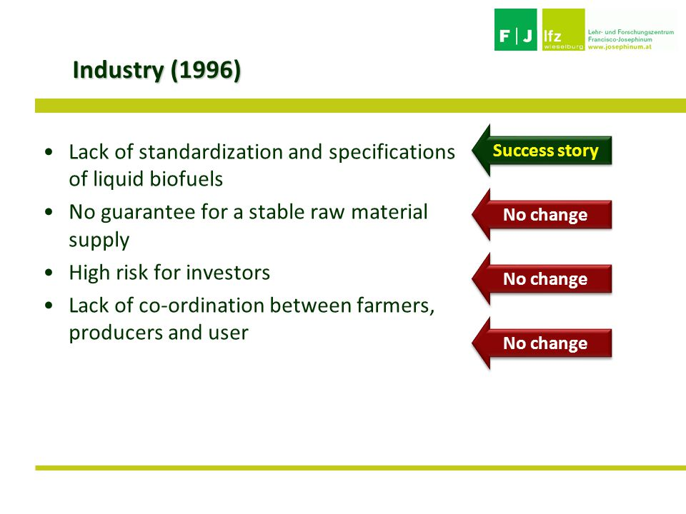 Industry (1996) Lack of standardization and specifications of liquid biofuels No guarantee for a stable raw material supply High risk for investors Lack of co-ordination between farmers, producers and user No change Success story
