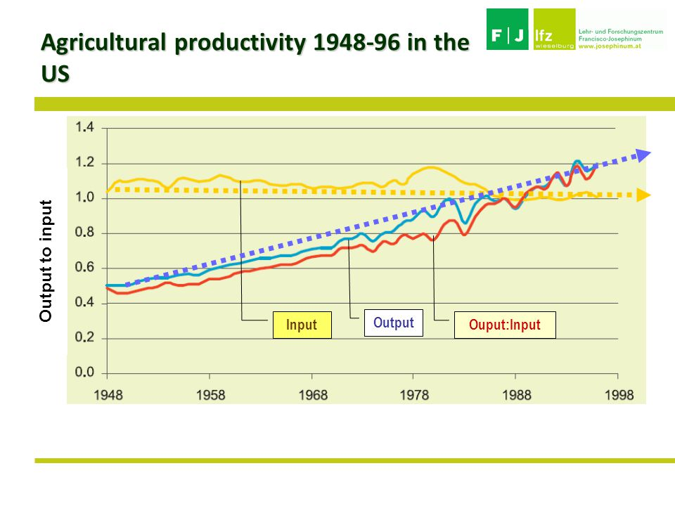 Agricultural productivity 1948-96 in the US Output to input Input Output Ouput:Input