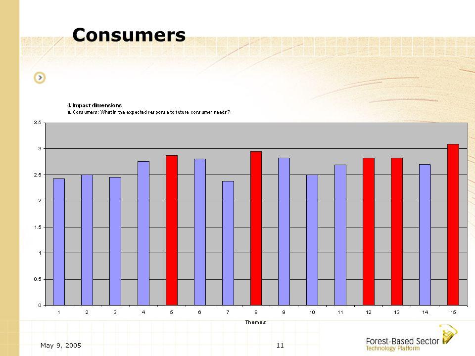May 9, 200511 Consumers