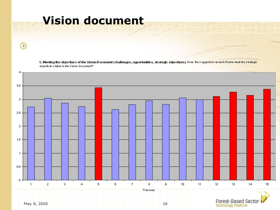 May 9, 200516 Vision document