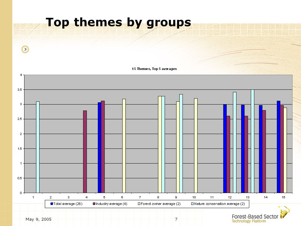 May 9, 20057 Top themes by groups