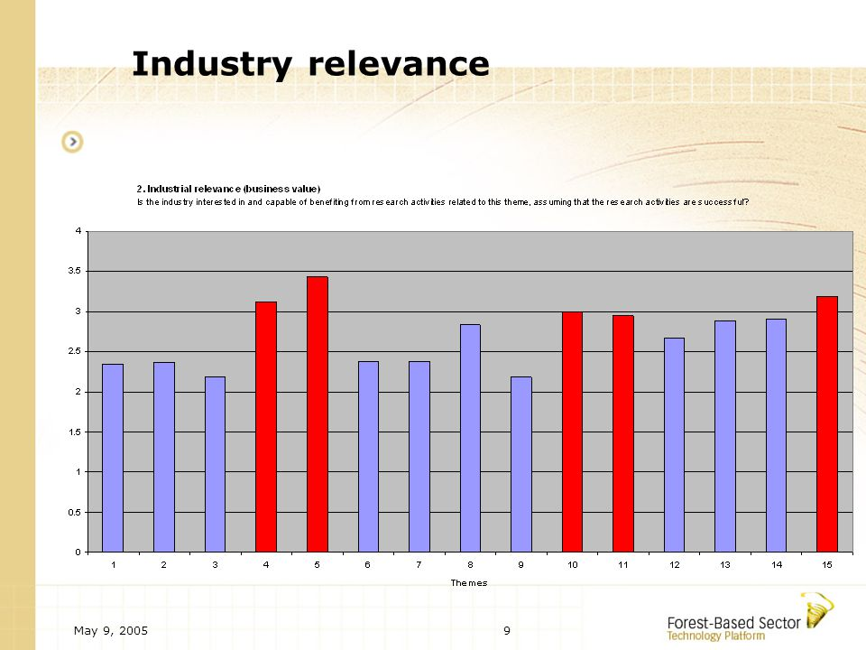 May 9, 20059 Industry relevance