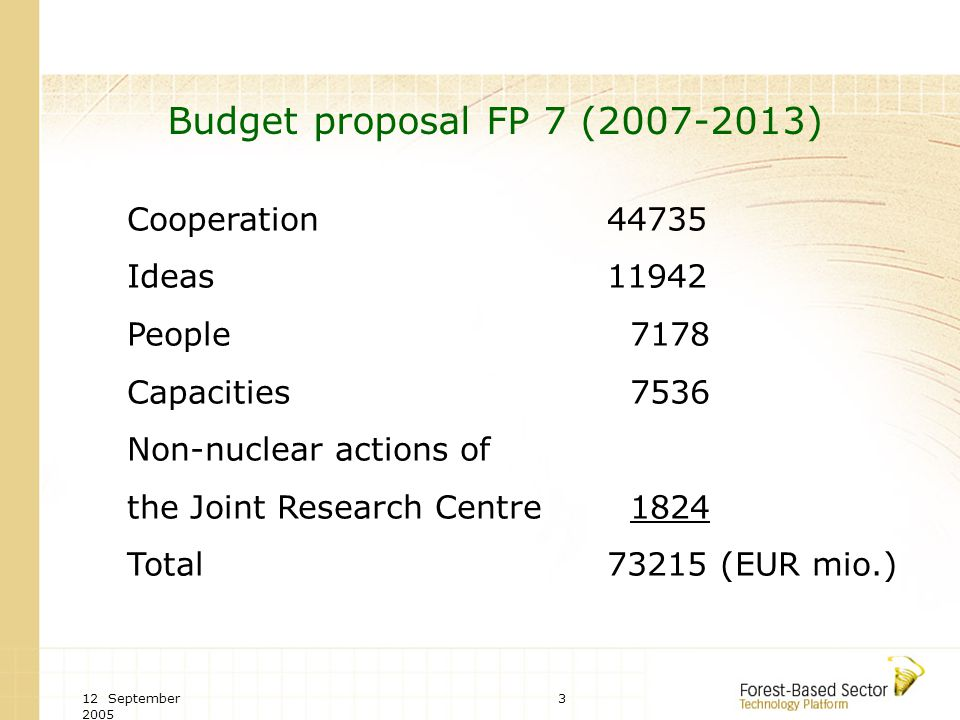 12 September Budget proposal FP 7 ( ) Cooperation44735 Ideas11942 People 7178 Capacities 7536 Non-nuclear actions of the Joint Research Centre 1824 Total73215 (EUR mio.)